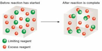 When reactants are not used up Reactant Example