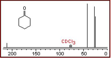 Cyclohexanone  10 pts  13 C NMR decoupledCyclohexanone Nmr