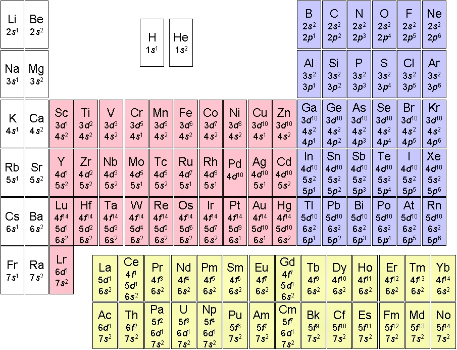 Chem481c1 - Periodic table electron configuration ...